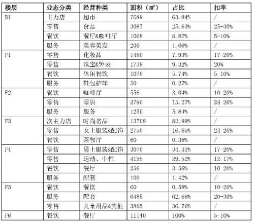 最热的城市商场租金和扣率数据对比表!