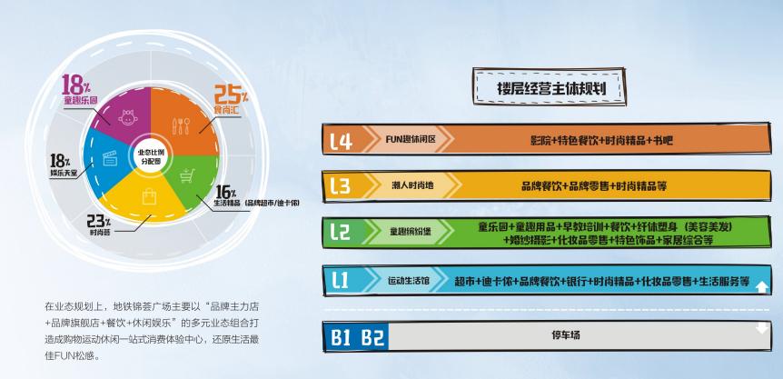 深圳锦荟广场大玩人心战 成功的购物中心少不了这些套路!